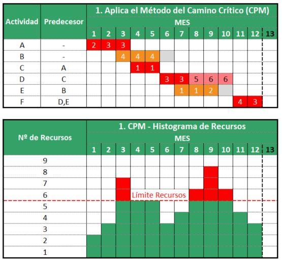 CPM e Histograma de Recursos