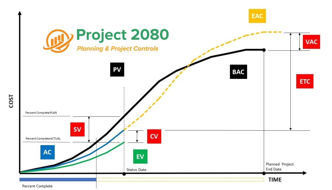 earned value management project 2080