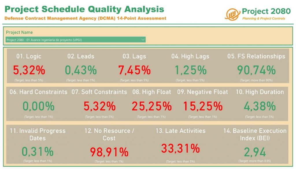 Primavera P6 Power BI Project Schedule Quality Analysis